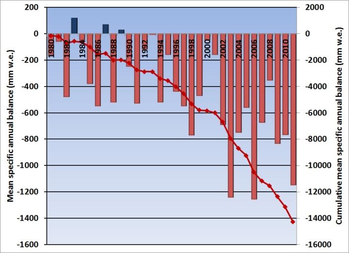 global glacier mass balance 2012