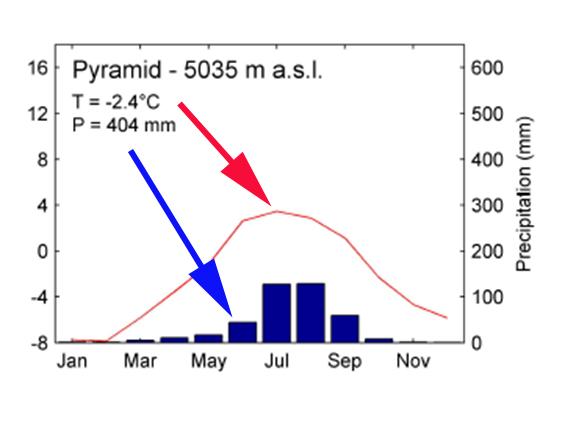pyramid tp